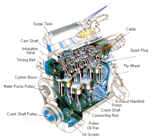 Car Engine Parts Names Pdf